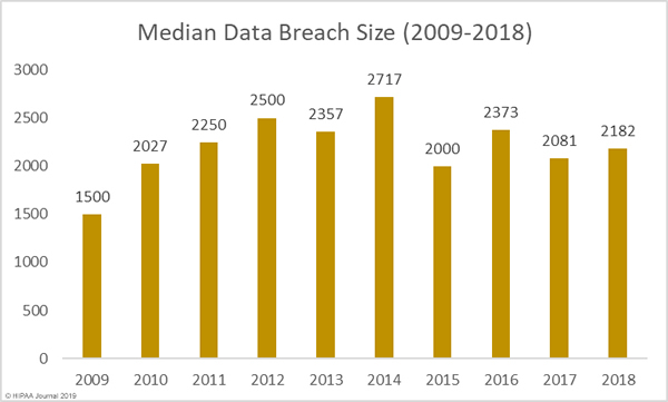 median data breach size 2009 to 2018