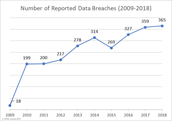 healthcare data breaches 2009 to 2018