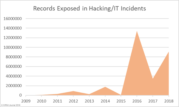 records exposed in healthcare hacking incidents 2009-2018