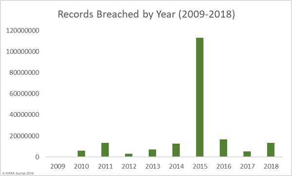 Records exposed in healthcare data breaches 2009 to 2018