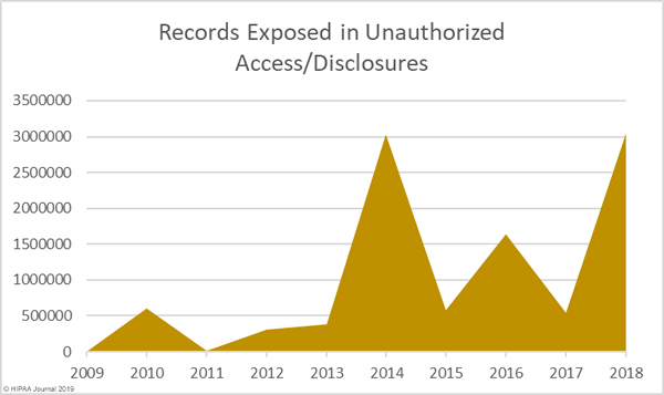 records exposed in unauthorized access/disclosure breaches