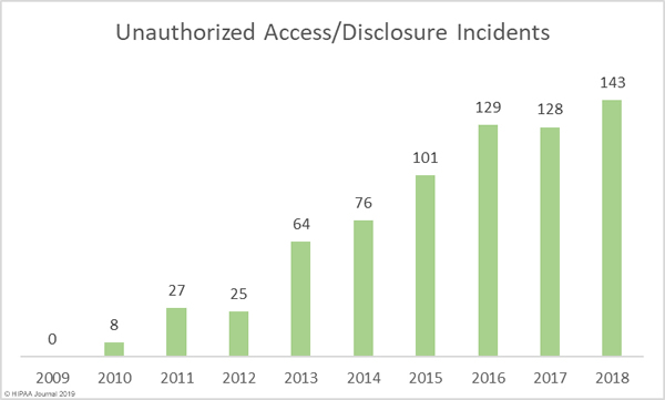 unauthorized access/disclosure data breaches 2009-2018
