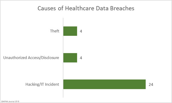Causes of Healthcare data breaches in February 2019