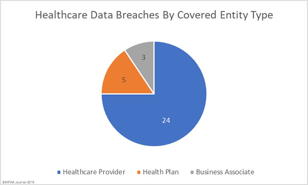 February 2019 healthcare data breaches by covered entity