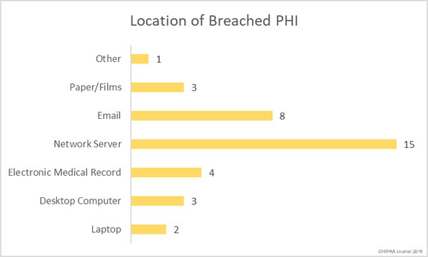 Location of breached PHI