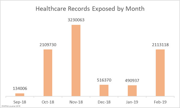 Records exposed in Healthcare data breaches by month