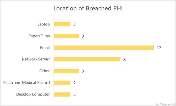 March 2019 Healthcare Data Breach Report