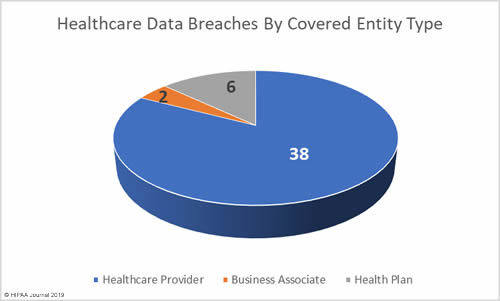 April 2019 healthcare data breaches by covered entity type