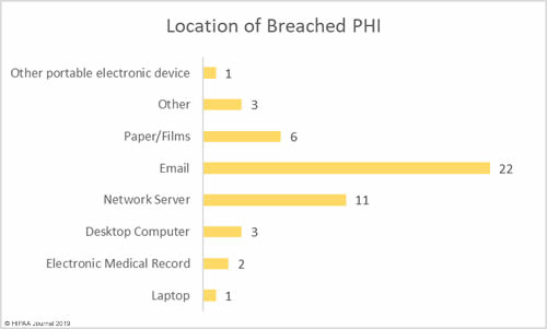 April 2019 healthcare data breaches - breach cause