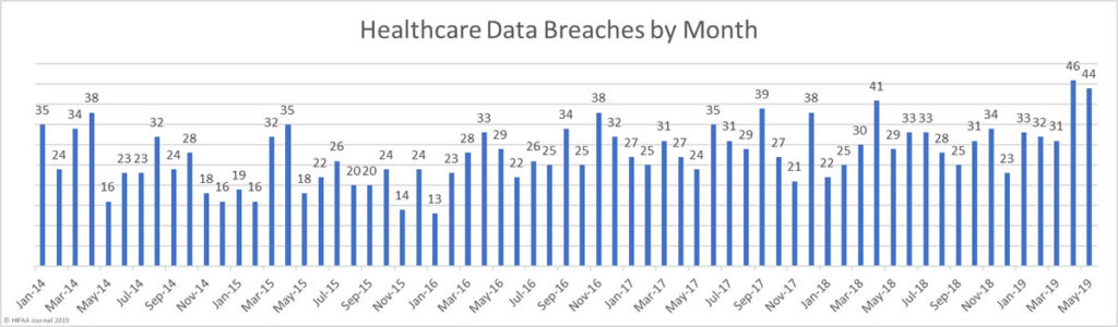Healthcare data breaches by month 2014-2019