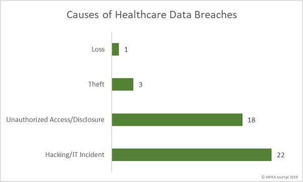 causes of May 2019 healthcare data breaches