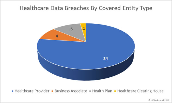 May 2019 healthcare data breaches by covered entity type