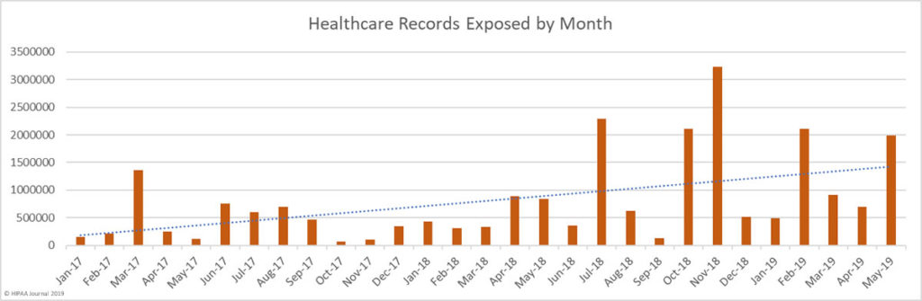 Healthcare records exposed by month 2017-2019