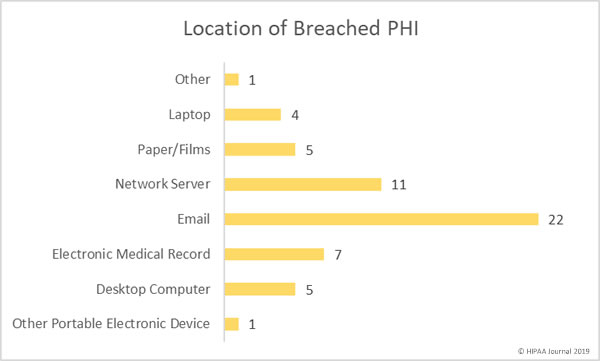 Location of breached PHi (may 2019)