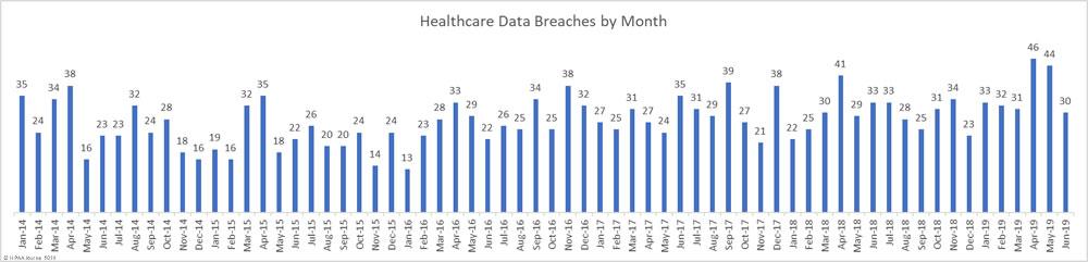 June 2019 Healthcare Data Breach Report