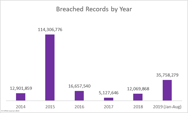 Breached Healthcare Records by Year