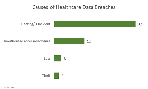 Causes of August 2019 Healthcare Data Breaches