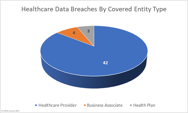August 2019 Healthcare Data Breaches by Covered Entity Type