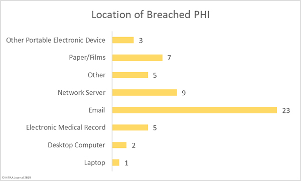 Location of Breached PHI in August 2019 Healthcare Data Breaches