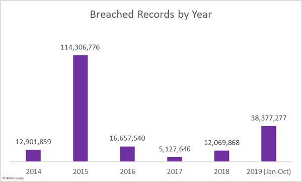 October 2019 Healthcare Data Breach Report