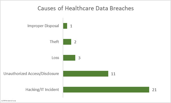 Causes of December 2019 healthcare data breaches