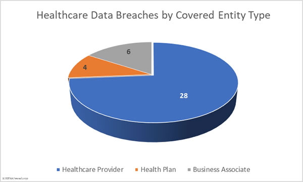 December 2019 Healthcare Data Breaches by Covered Entity