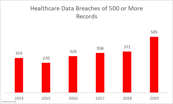 Healthcare data breaches in 2019