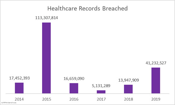 healthcare records exposed by year