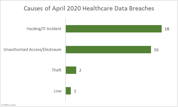 causes of healthcare data breaches in April 2020