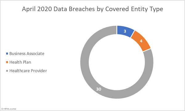 April 2020 Healthcare Data Breach Report