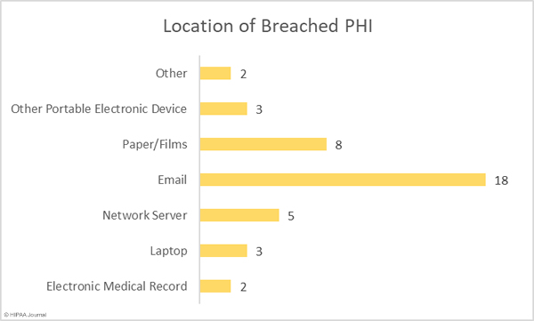 Location of breached PHI in April 2020