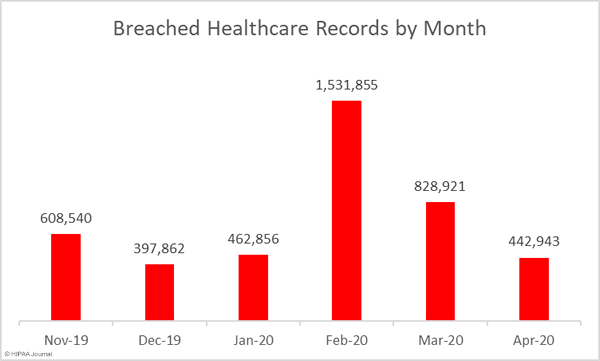 Healthcare records breached in the past 6 months