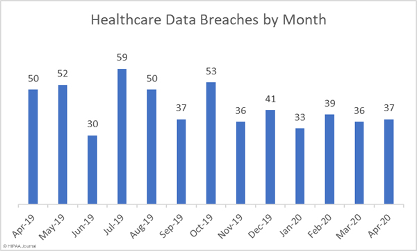 Healthcare data breaches by month (2019-2020)