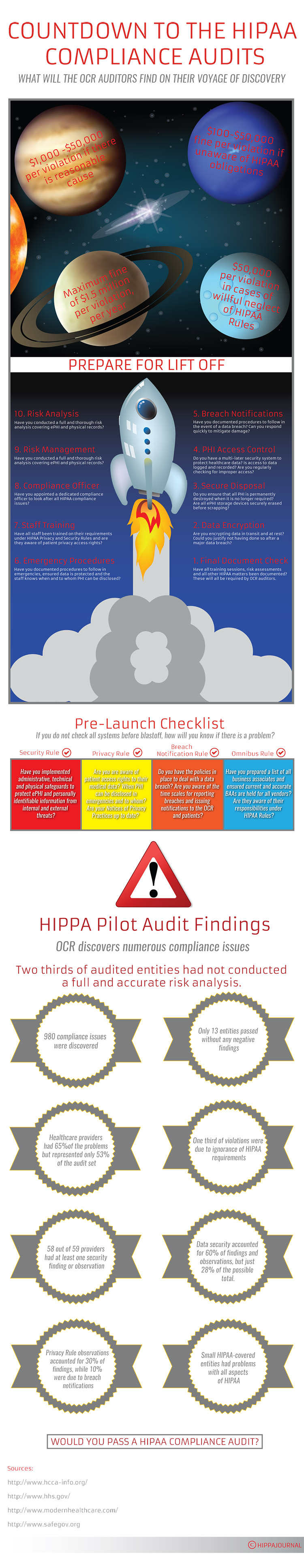 Countdown to the HIPAA Compliance Audits