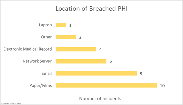 May 2020 Healthcare Data Breach Report
