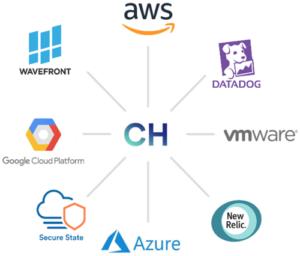 Automated Cloud Management