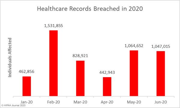 June 2020 Healthcare Data Breach Report