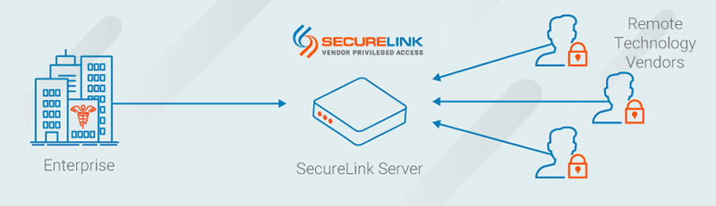 SecureLink for Healthcare
