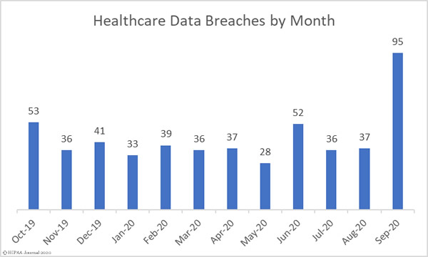 Sept 2020 healthcare data breach report monthly breaches