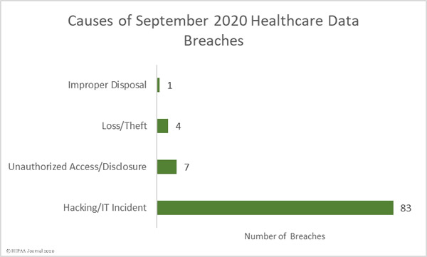 Sept 2020 healthcare data breach report causes of breaches