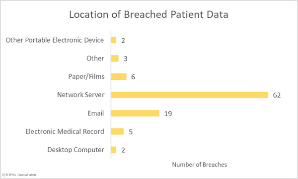 Sept 2020 healthcare data breach report - location of PHI