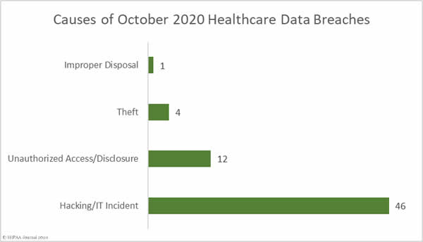 causes of October 2020 Healthcare Data Breaches