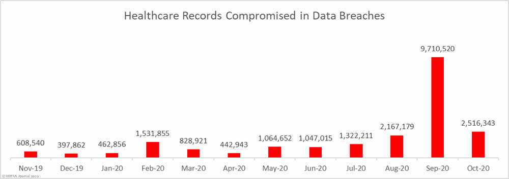 Healthcare records breaches in the past 12 months