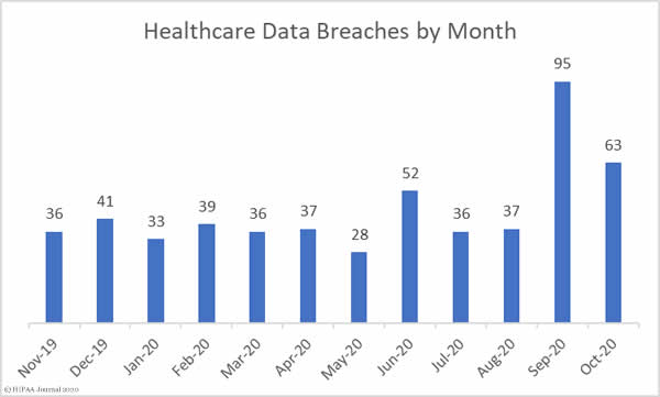 Healthcare data breaches Sept 2019 to Oct 2020