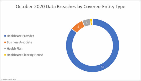 October 2020 Healthcare Data Breaches by Covered Entity Type