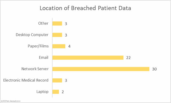 Location of PHI in October 2020 Healthcare Data Breaches