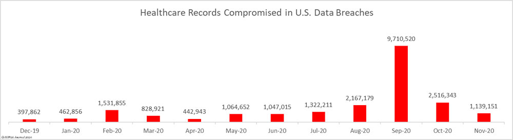Exposed healthcare records past 12 months