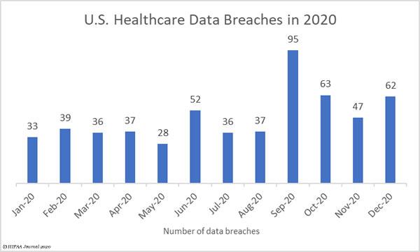 2020 Healthcare Data Breaches