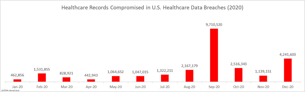 healthcare records breached in 2020