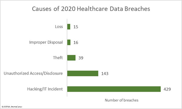 causes of 2020 healthcare data breaches